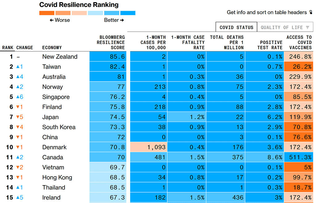 bloomberg-cooovid-resilience.png